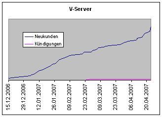 V-Server